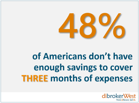 48% of Americans don't have enough savings to cover expenses for 3 months.