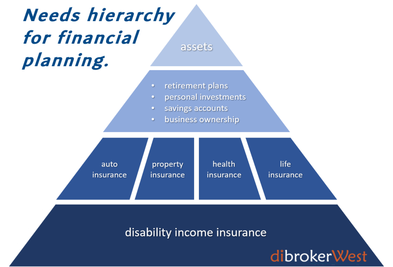 Create a strong financial planning foundation with disability income insurance.